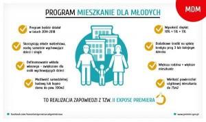 Program Mieszkanie dla Młodych